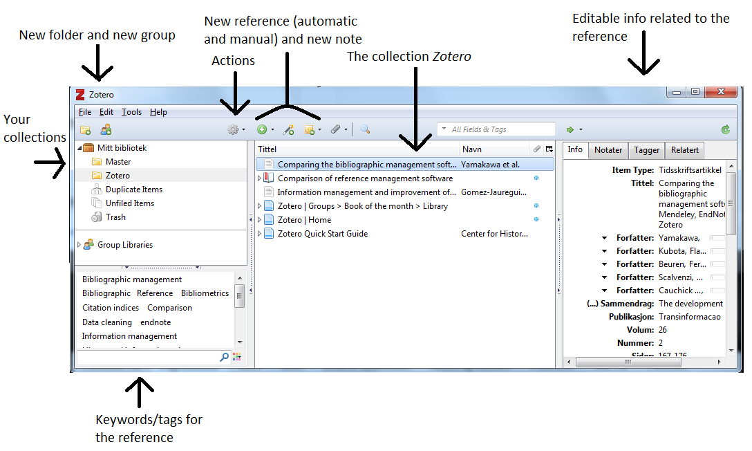 The picture shows a screenshot of Zotero with arrows pointing at the different features mentioned in the text