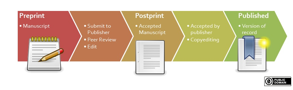 Illustration publishing process with preprint - postprint - published version.